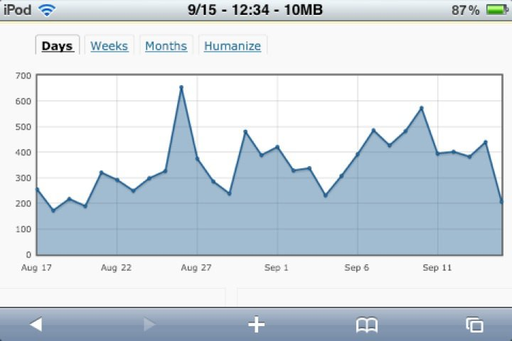 The new graph. Looks a bit odd, doesn't it? Looks like a grpah.